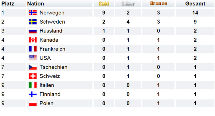 Medaillenspiegel Nordische Ski-WM Falun 2015 Skilanglauf