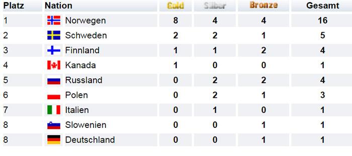 Medaillenspiegel Nordische Ski-WM Oslo 2011 Skilanglauf