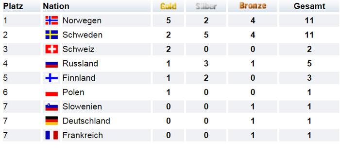Medaillenspiegel Olympische Spiele Sochi 2014 Skilanglauf