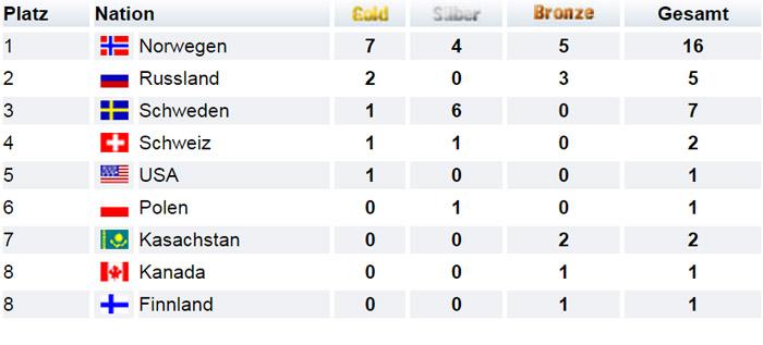 Medaillenspiegel Nordische Ski-WM Val di Fiemme 2013 Skilanglauf