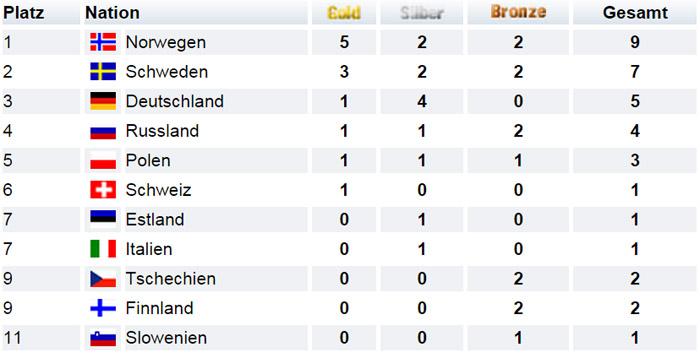 Medaillenspiegel Olympische Spiele